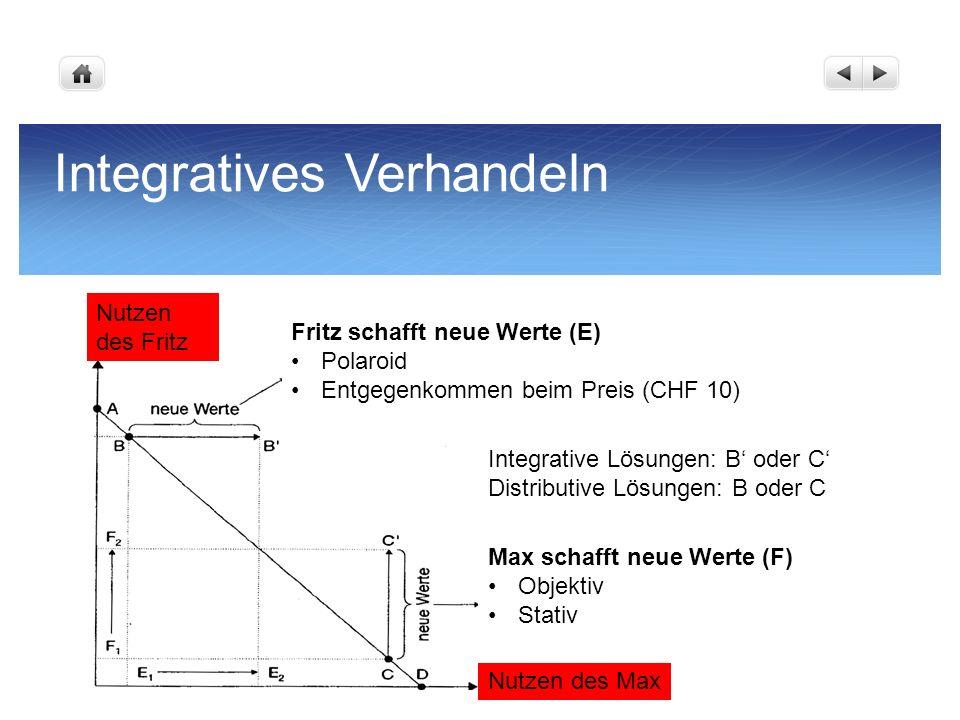 Integratives Verhandeln Nutzen des Fritz Nutzen des Max Fritz schafft neue Werte (E) Polaroid Entgegenkommen beim Preis (CHF 10) Max schafft neue Wert