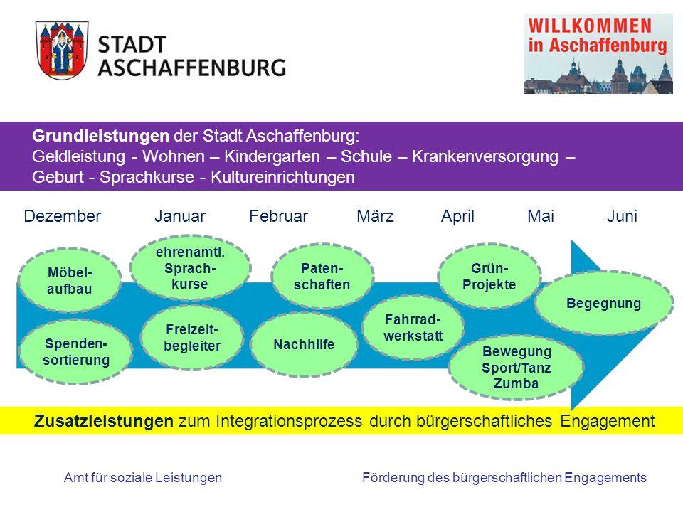 Förderung des bürgerschaftlichen Engagements Zusatzleistungen zum Integrationsprozess durch bürgerschaftliches Engagement Amt für soziale Leistungen Möbel- aufbau ehrenamtl.