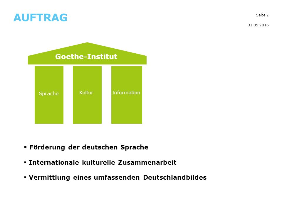 Seite 2 AUFTRAG 31.05.2016 Kultur Information Sprache Goethe-Institut  Förderung der deutschen Sprache  Internationale kulturelle Zusammenarbeit  Vermittlung eines umfassenden Deutschlandbildes