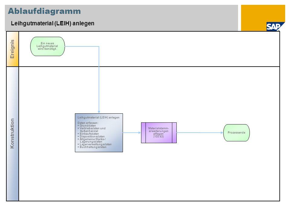 Ablaufdiagramm Leihgutmaterial (LEIH) anlegen Konstruktion Ereignis Materialstamm- erweiterungen pflegen (155.63) Leihgutmaterial (LEIH) anlegen Daten