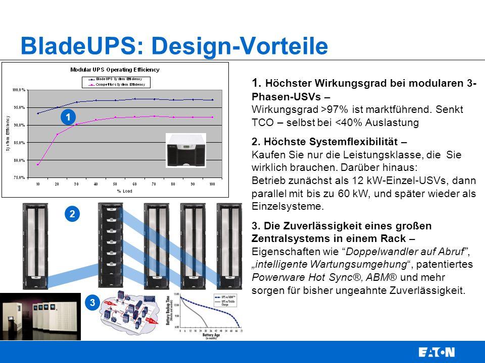 1. Höchster Wirkungsgrad bei modularen 3- Phasen-USVs – Wirkungsgrad >97% ist marktführend.