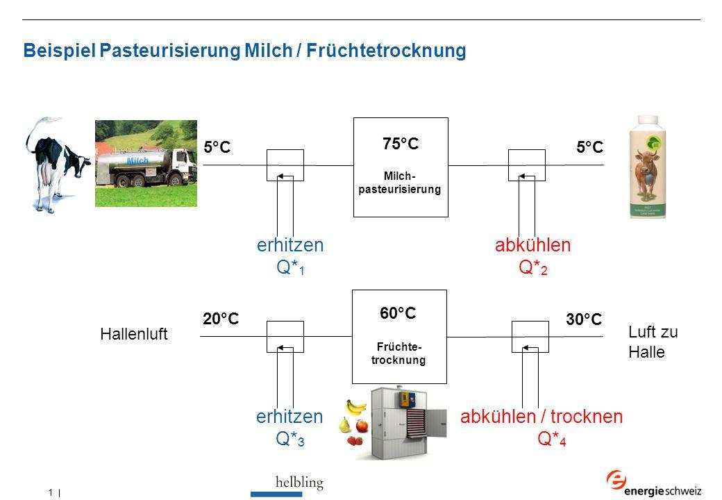 1 Beispiel Pasteurisierung Milch / Früchtetrocknung erhitzen Q* 1 abkühlen Q* 2 5°C 75°C erhitzen Q* 3 abkühlen / trocknen Q* 4 30°C 20°C 60°C Früchte- trocknung Hallenluft Luft zu Halle Milch- pasteurisierung