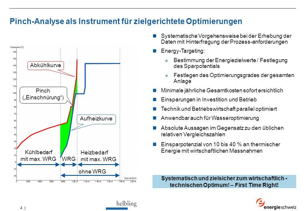 4 Pinch-Analyse als Instrument für zielgerichtete Optimierungen Systematische Vorgehensweise bei der Erhebung der Daten mit Hinterfragung der Prozess-anforderungen Energy-Targeting:  Bestimmung der Energiezielwerte / Festlegung des Sparpotentials  Festlegen des Optimierungsgrades der gesamten Anlage Minimale jährliche Gesamtkosten sofort ersichtlich Einsparungen in Investition und Betrieb Technik und Betriebswirtschaft parallel optimiert Anwendbar auch für Wasseroptimierung Absolute Aussagen im Gegensatz zu den üblichen relativen Vergleichszahlen Einsparpotenzial von 10 bis 40 % an thermischer Energie mit wirtschaftlichen Massnahmen Systematisch und zielsicher zum wirtschaftlich - technischen Optimum.