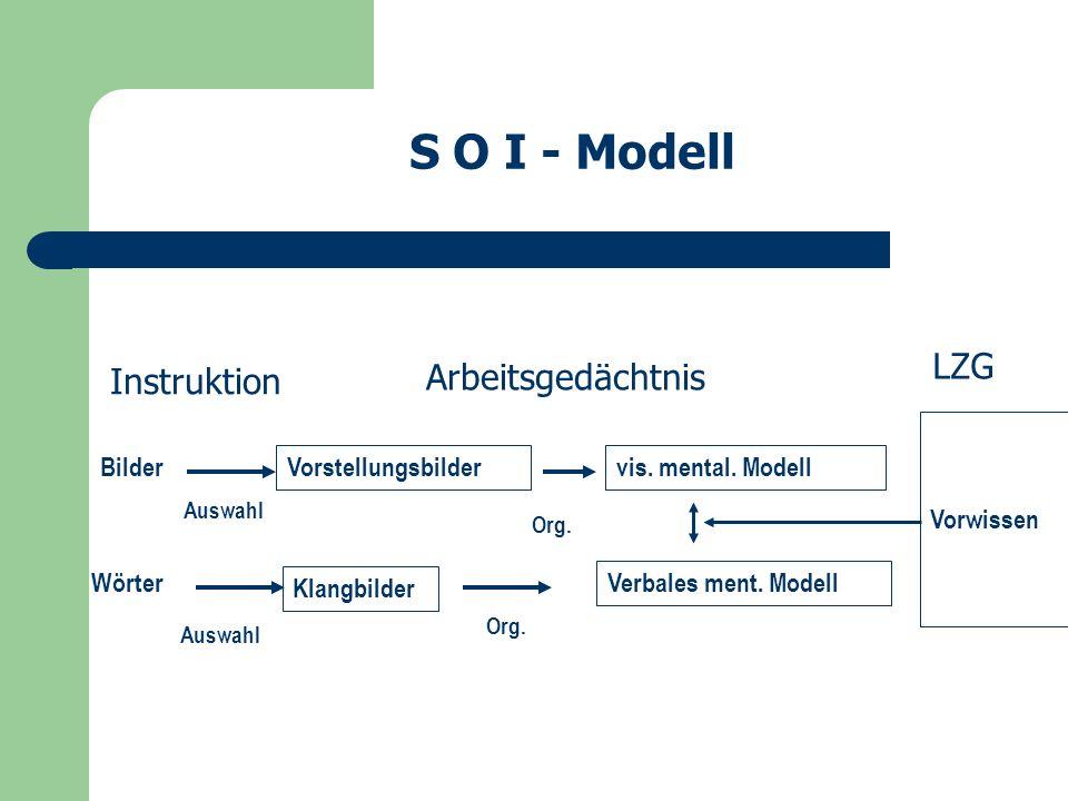 Vorstellungsbilder Instruktion Arbeitsgedächtnis Klangbilder vis.