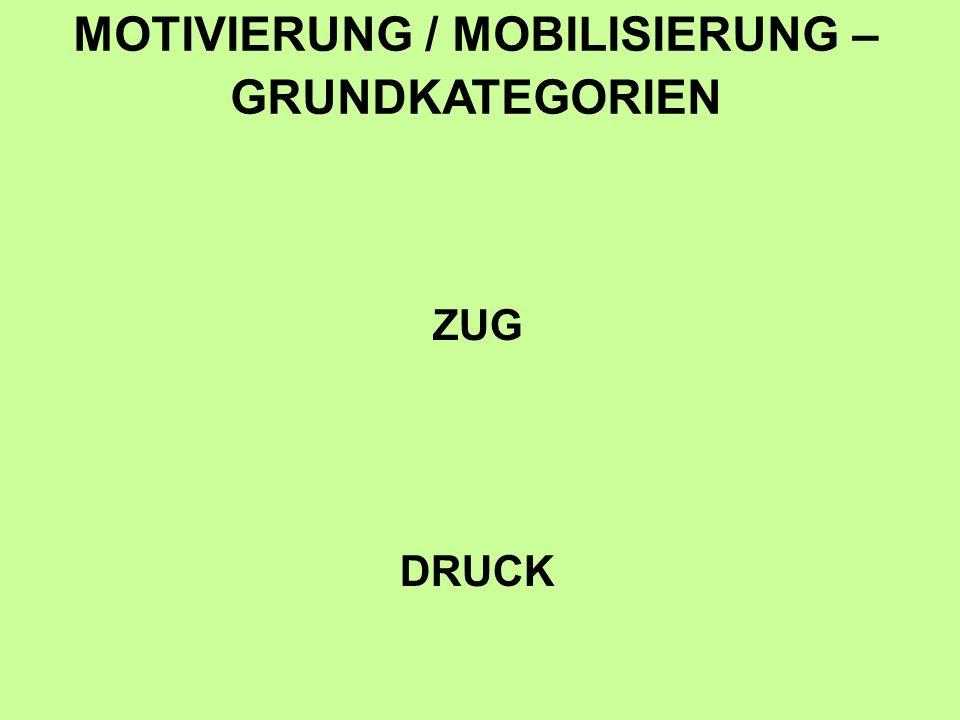 ZUG DRUCK MOTIVIERUNG / MOBILISIERUNG – GRUNDKATEGORIEN