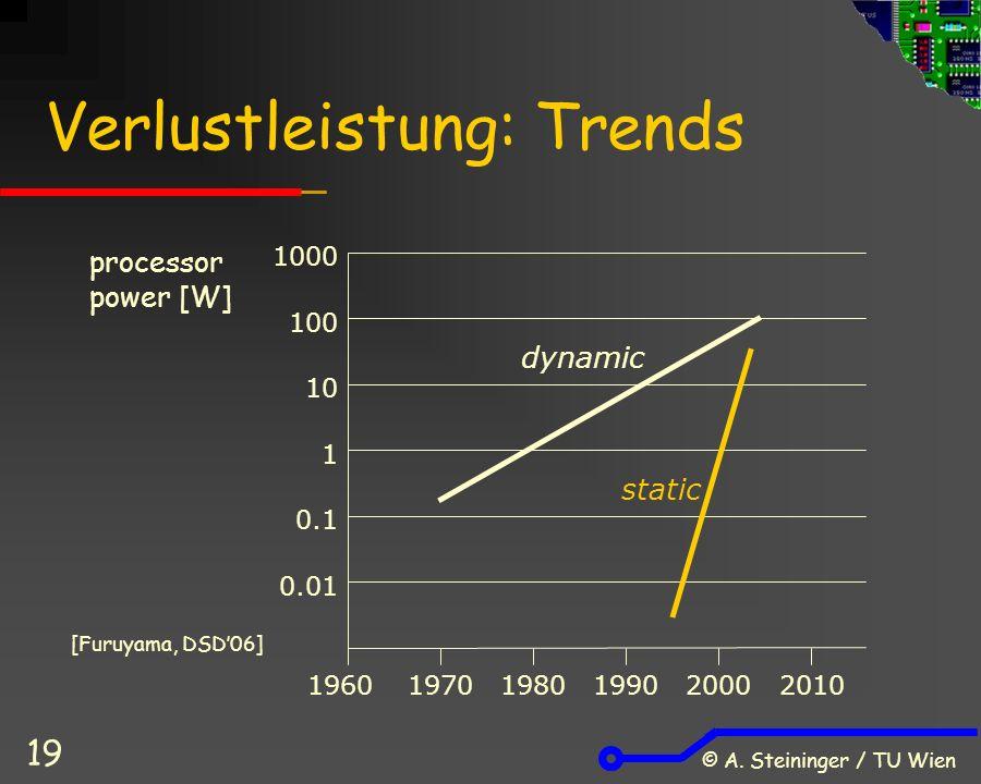 © A. Steininger / TU Wien 19 Verlustleistung: Trends processor power [W] 1000 100 10 1 0.1 0.01 196019701980199020002010 dynamic static [Furuyama, DSD