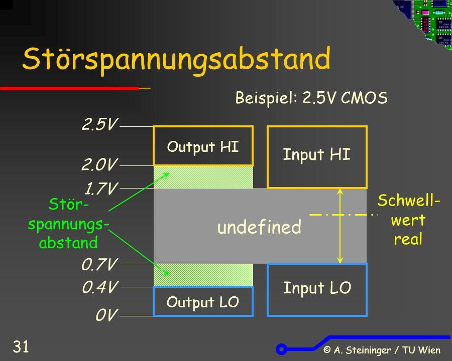 © A. Steininger / TU Wien 31 Störspannungsabstand Output HI Input HI Output LO 2.5V 2.0V 1.7V 0.7V 0.4V 0V undefined Input LO Stör- spannungs- abstand