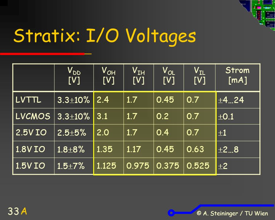© A. Steininger / TU Wien 33 Stratix: I/O Voltages V DD [V] V OH [V] V IH [V] V OL [V] V IL [V] Strom [mA] LVTTL3.3  10%2.41.70.450.7  4…24 LVCMOS3.