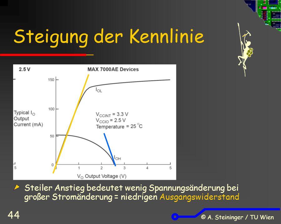 © A. Steininger / TU Wien 44 Steigung der Kennlinie Steiler Anstieg bedeutet wenig Spannungsänderung bei großer Stromänderung = niedrigen Ausgangswide