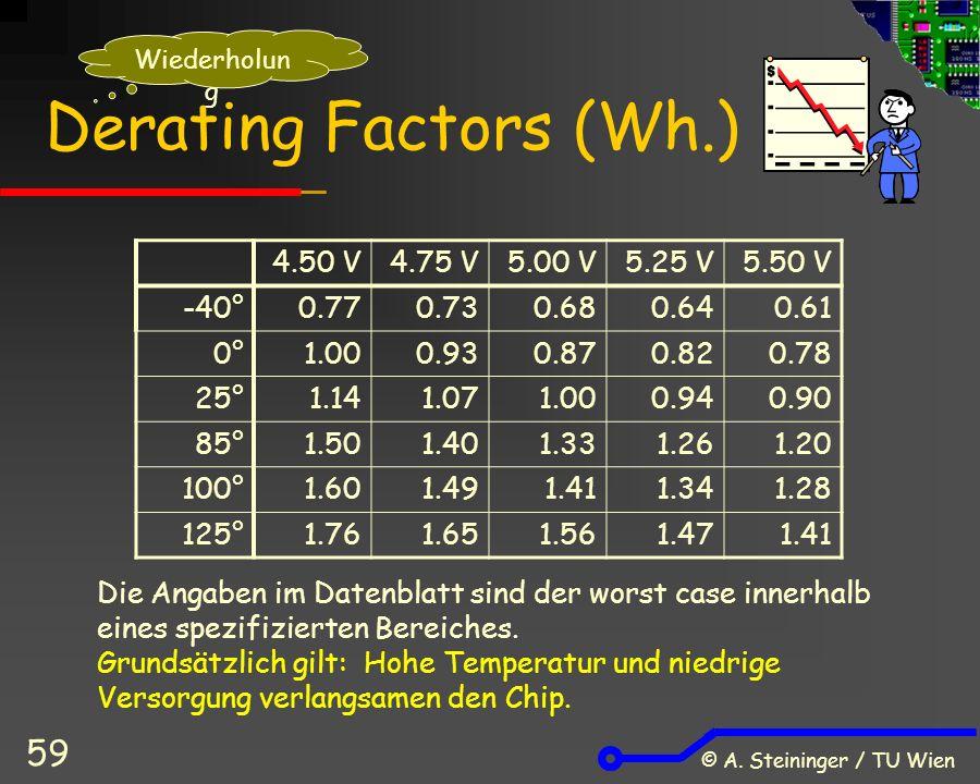© A. Steininger / TU Wien 59 Derating Factors (Wh.) 4.50 V4.75 V5.00 V5.25 V5.50 V -40°0.770.730.680.640.61 0°1.000.930.870.820.78 25°1.141.071.000.94