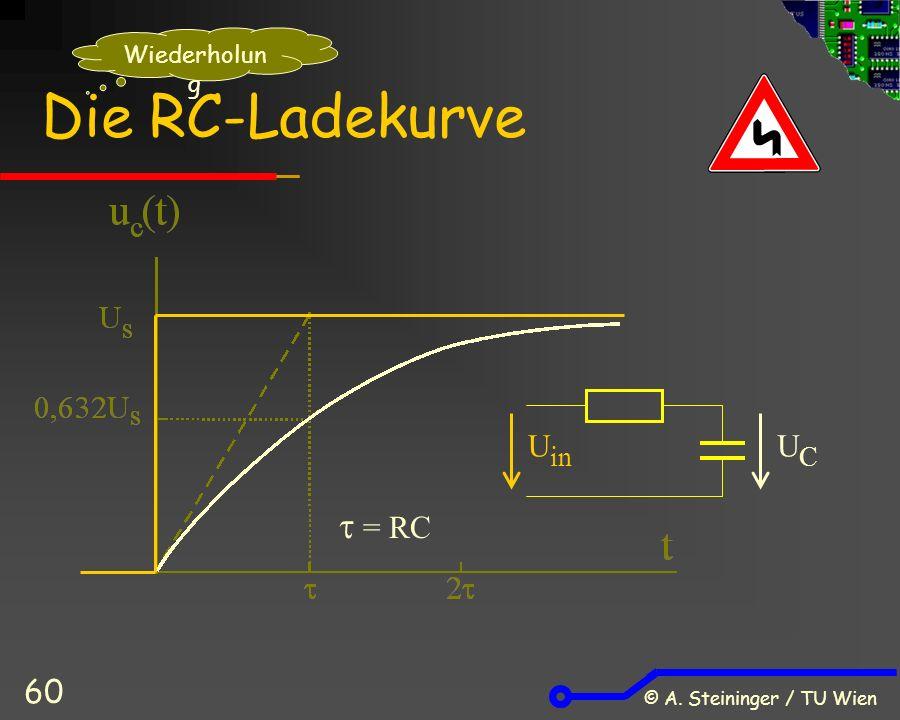 © A. Steininger / TU Wien 60 Die RC-Ladekurve  = RC U in UCUC Wiederholun g