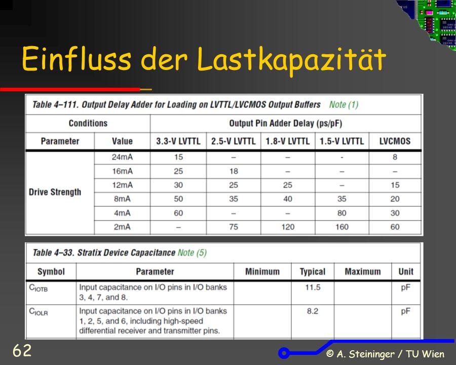 © A. Steininger / TU Wien 62 Einfluss der Lastkapazität