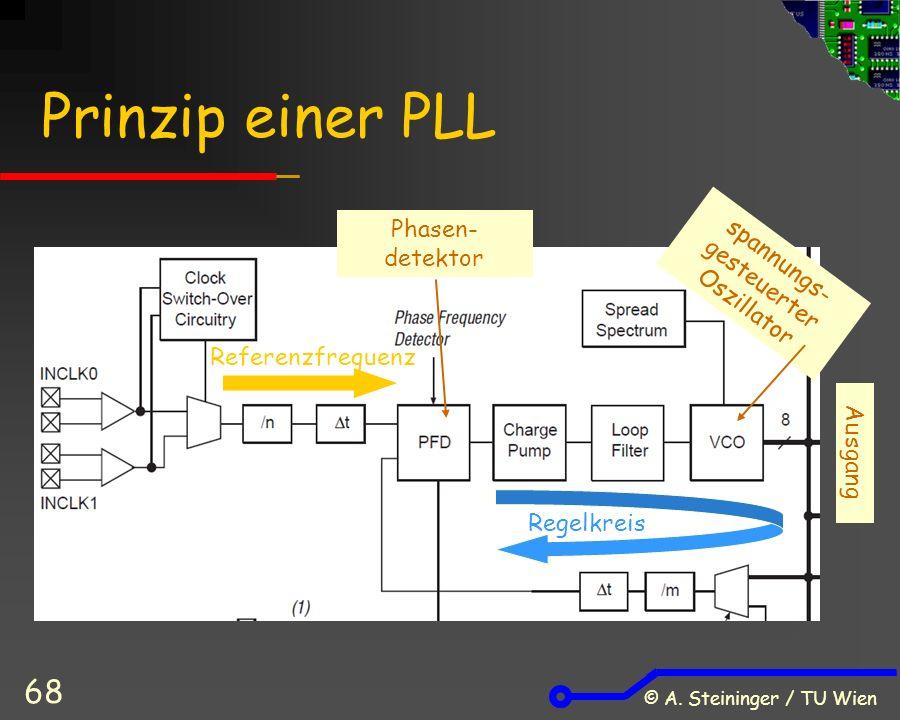 © A. Steininger / TU Wien 68 Prinzip einer PLL Referenzfrequenz Regelkreis spannungs- gesteuerter Oszillator Phasen- detektor Ausgang