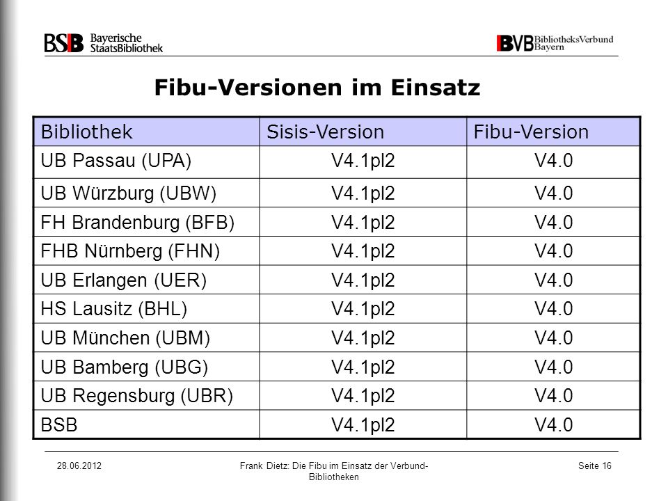 28.06.2012Frank Dietz: Die Fibu im Einsatz der Verbund- Bibliotheken Seite 16 Fibu-Versionen im Einsatz BibliothekSisis-VersionFibu-Version UB Passau