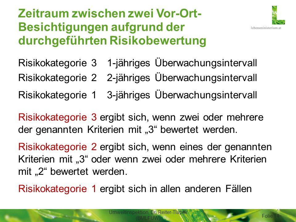 Zeitraum zwischen zwei Vor-Ort- Besichtigungen aufgrund der durchgeführten Risikobewertung Risikokategorie 31-jähriges Überwachungsintervall Risikokat