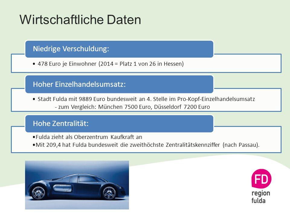 Wirtschaftliche Daten 478 Euro je Einwohner (2014 = Platz 1 von 26 in Hessen) Niedrige Verschuldung: Stadt Fulda mit 9889 Euro bundesweit an 4.