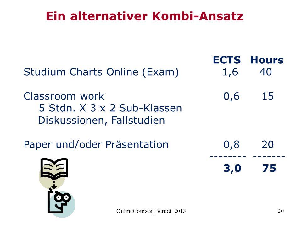 20 ECTSHours Studium Charts Online (Exam) 1,6 40 Classroom work 0,6 15 5 Stdn.