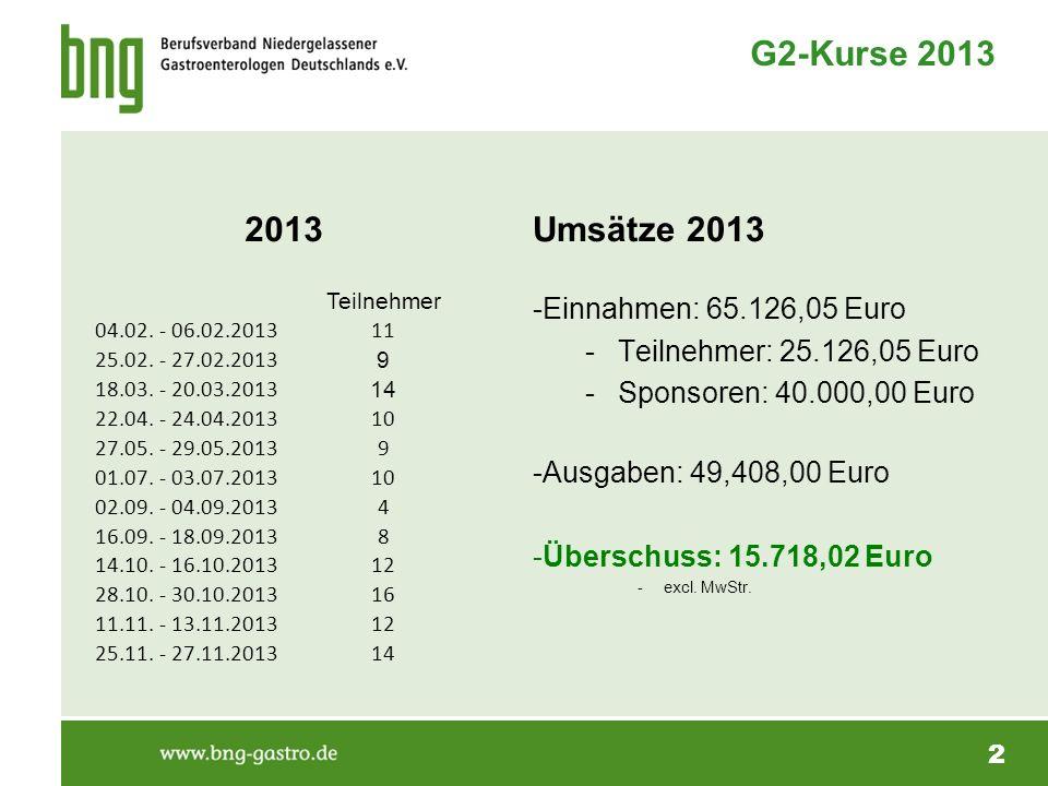 2 G2-Kurse 2013 2013 Teilnehmer 04.02. - 06.02.201311 25.02. - 27.02.2013 9 18.03. - 20.03.2013 14 22.04. - 24.04.201310 27.05. - 29.05.20139 01.07. -