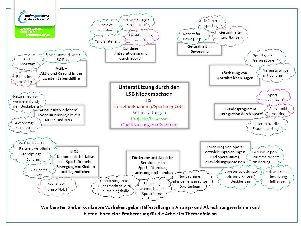Gesundheit in Bewegung Männer- sporttag Unterstützung durch den LSB Niedersachsen für Einzelmaßnahmen/Sportangebote Veranstaltungen Projekte/Prozesse Qualifizierungsmaßnahmen Wir beraten Sie bei konkreten Vorhaben, geben Hilfestellung im Antrags- und Abrechnungsverfahren und bieten Ihnen eine Erstberatung für die Arbeit im Themenfeld an.