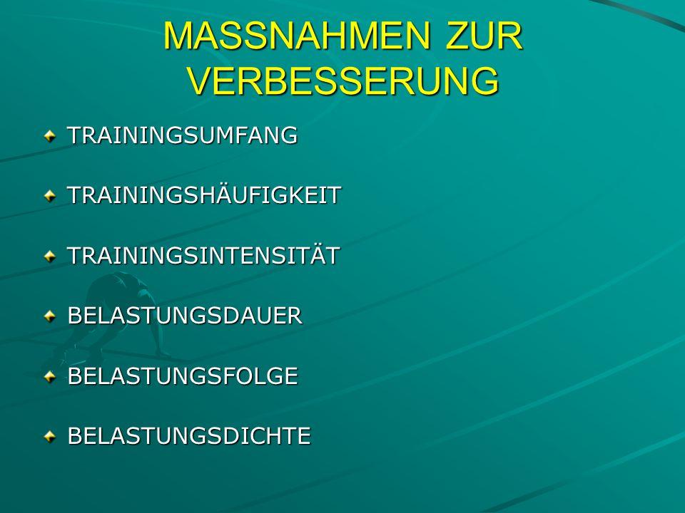 MASSNAHMEN ZUR VERBESSERUNG TRAININGSUMFANGTRAININGSHÄUFIGKEITTRAININGSINTENSITÄTBELASTUNGSDAUERBELASTUNGSFOLGEBELASTUNGSDICHTE