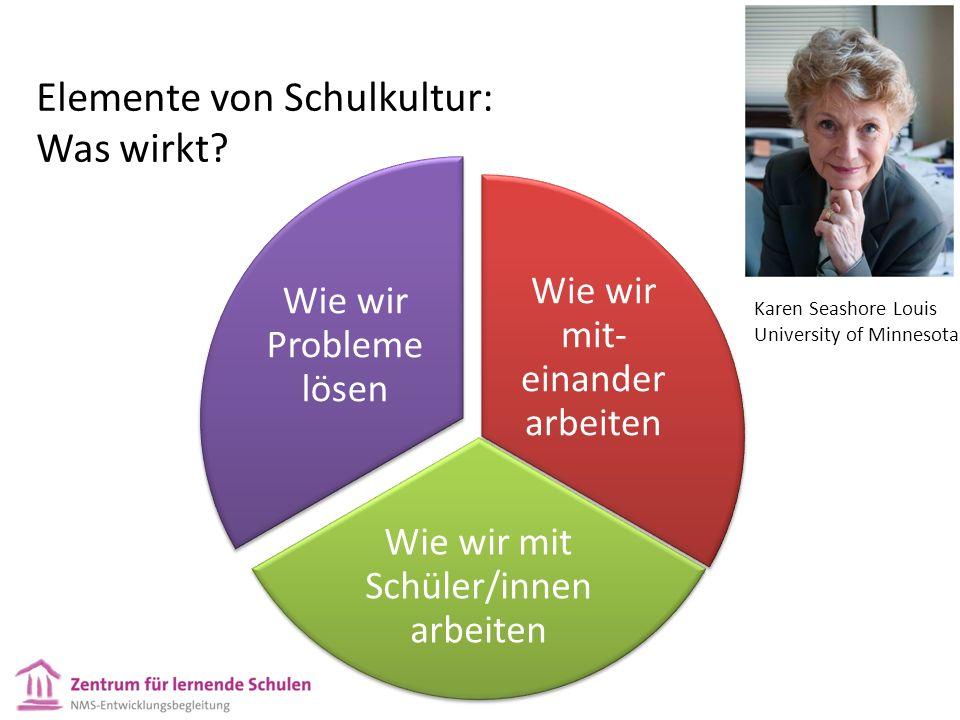 Wie wir mit- einander arbeiten Wie wir mit Schüler/innen arbeiten Wie wir Probleme lösen Elemente von Schulkultur: Was wirkt.