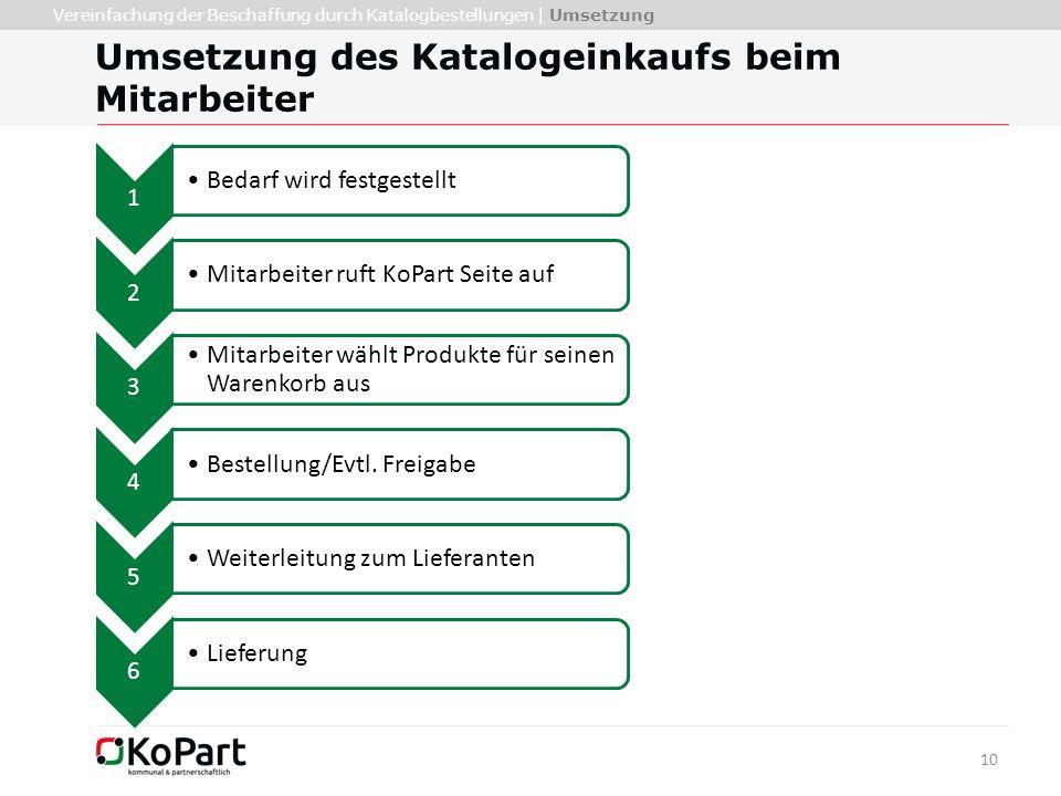 10 Umsetzung des Katalogeinkaufs beim Mitarbeiter Vereinfachung der Beschaffung durch Katalogbestellungen | Umsetzung 1 Bedarf wird festgestellt 2 Mit