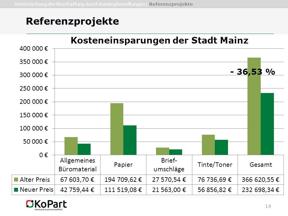 14 Referenzprojekte Vereinfachung der Beschaffung durch Katalogbestellungen | Referenzprojekte - 36,53 %