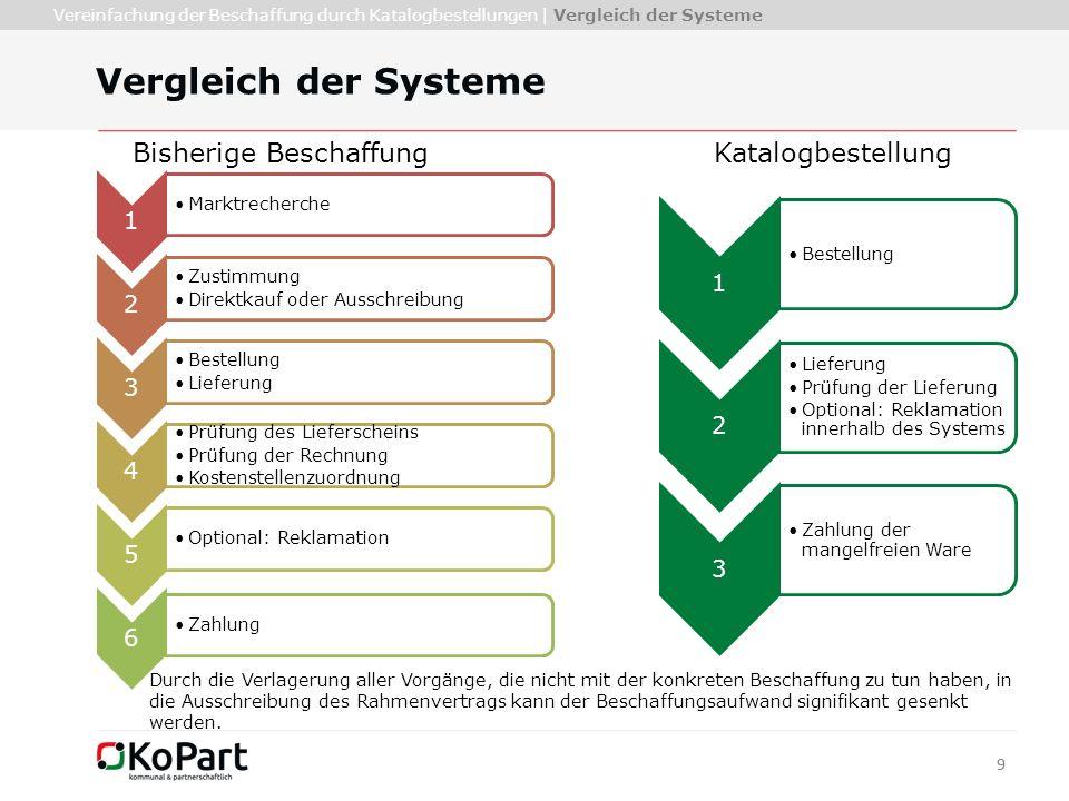 99 Vergleich der Systeme Vereinfachung der Beschaffung durch Katalogbestellungen | Vergleich der Systeme 1 Marktrecherche 2 Zustimmung Direktkauf oder