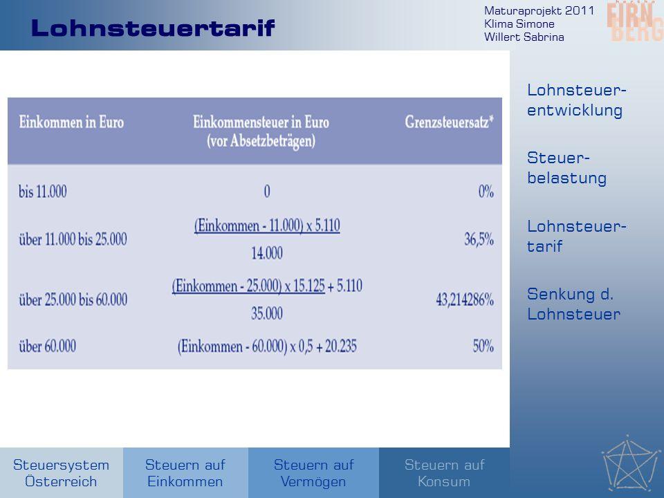 Maturaprojekt 2011 Klima Simone Willert Sabrina Steuersystem Österreich Steuern auf Einkommen Steuern auf Konsum Steuern auf Vermögen Lohnsteuertarif