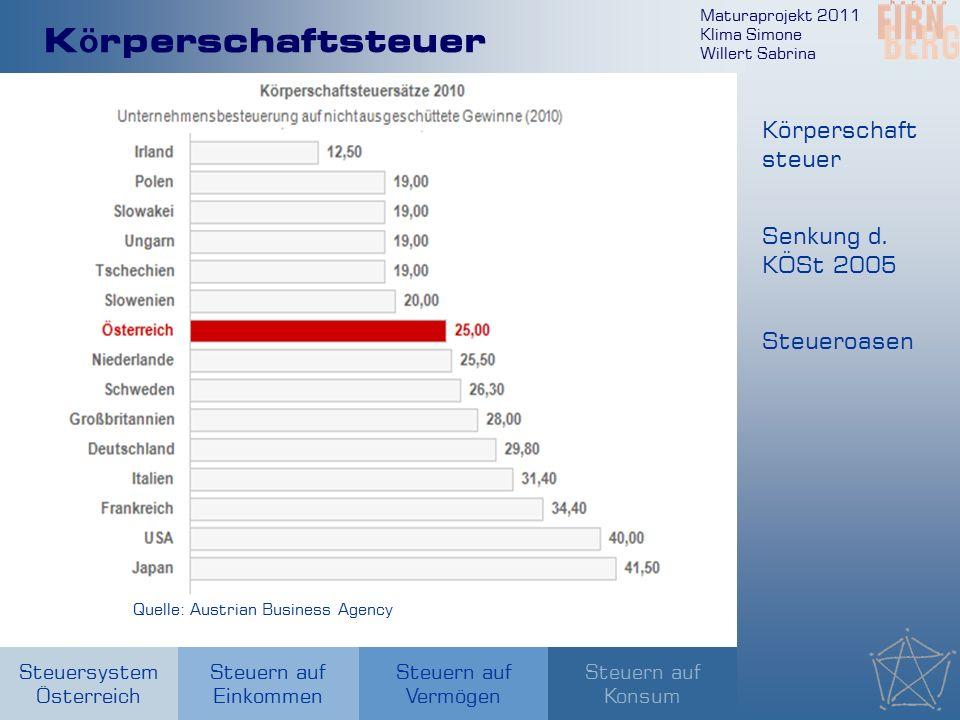 Maturaprojekt 2011 Klima Simone Willert Sabrina Steuersystem Österreich Steuern auf Einkommen Steuern auf Konsum Steuern auf Vermögen K ö rperschaftst