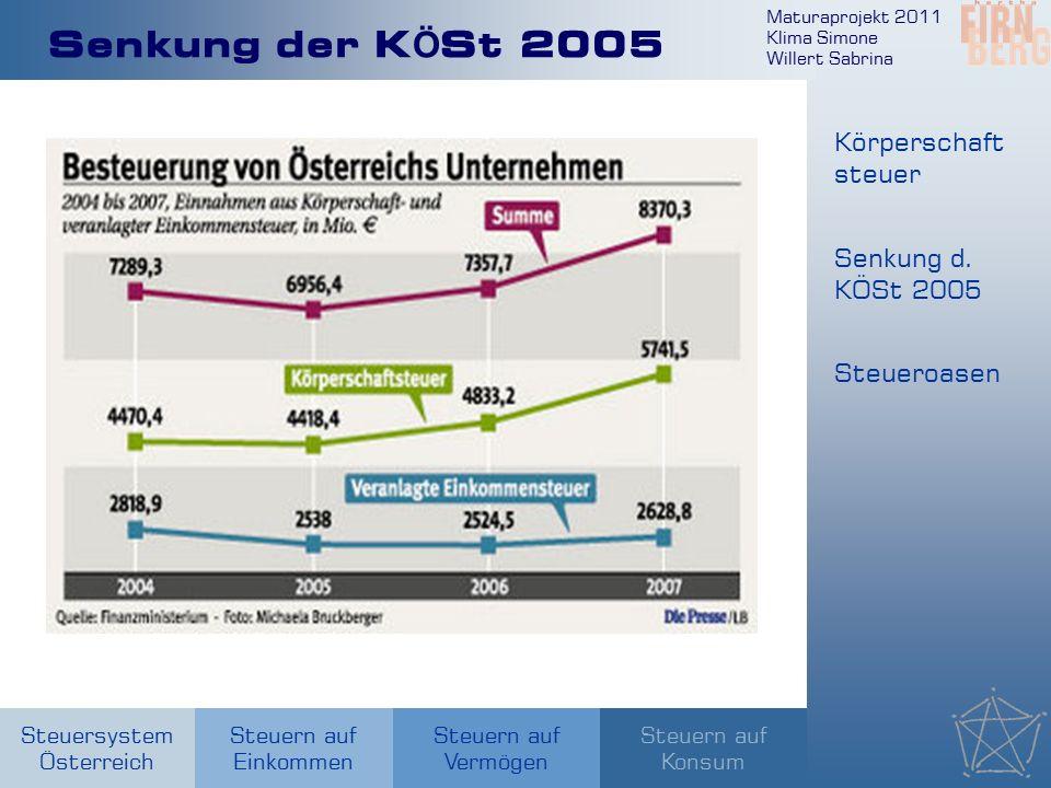 Maturaprojekt 2011 Klima Simone Willert Sabrina Steuersystem Österreich Steuern auf Einkommen Steuern auf Konsum Steuern auf Vermögen Senkung der K Ö St 2005 Körperschaft steuer Senkung d.