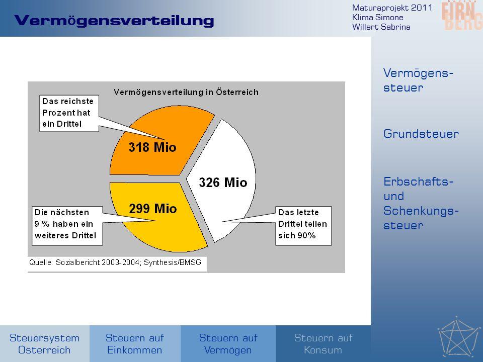 Maturaprojekt 2011 Klima Simone Willert Sabrina Steuersystem Österreich Steuern auf Einkommen Steuern auf Konsum Steuern auf Vermögen Verm ö gensverteilung Vermögens- steuer Grundsteuer Erbschafts- und Schenkungs- steuer