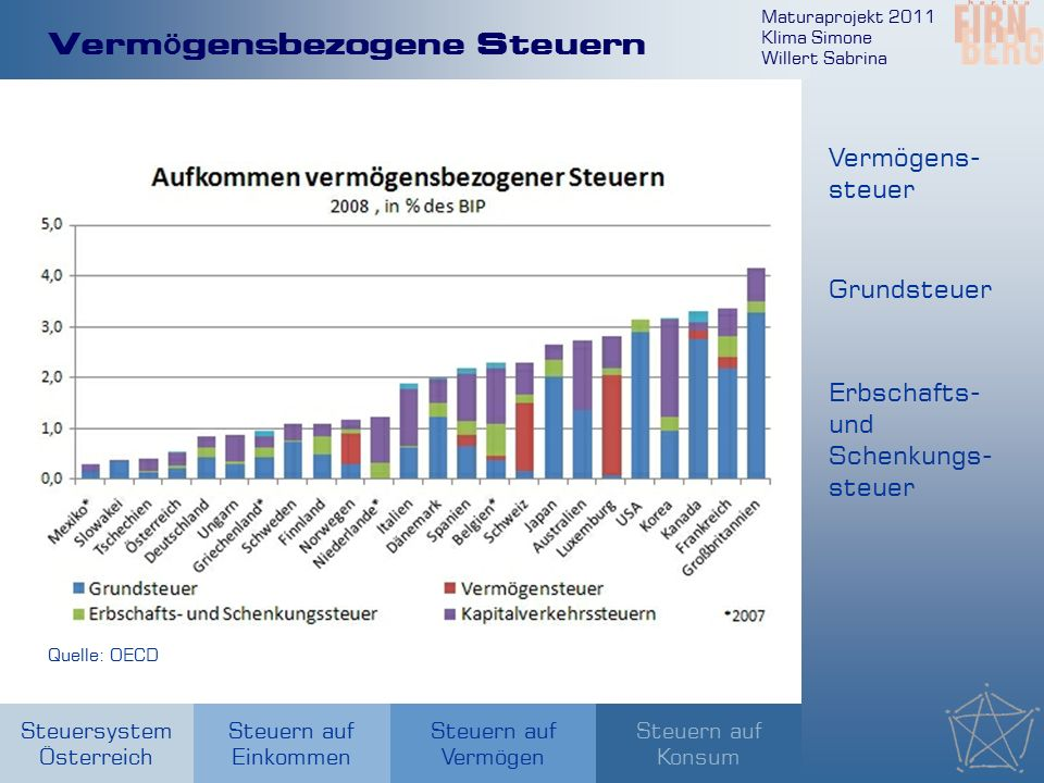 Maturaprojekt 2011 Klima Simone Willert Sabrina Steuersystem Österreich Steuern auf Einkommen Steuern auf Konsum Steuern auf Vermögen Verm ö gensbezogene Steuern Quelle: OECD Vermögens- steuer Grundsteuer Erbschafts- und Schenkungs- steuer