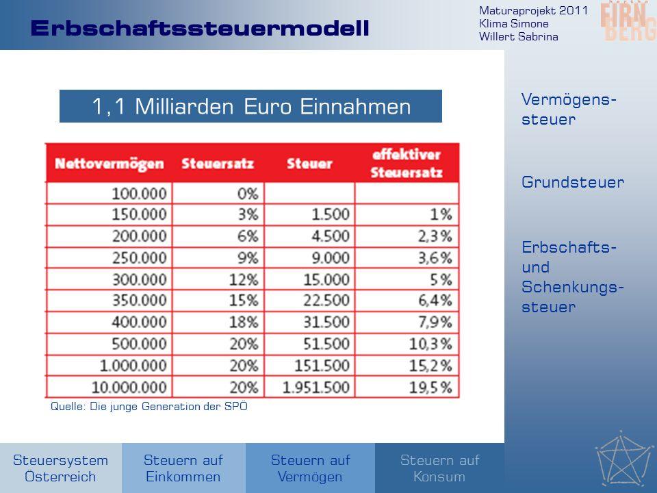 Maturaprojekt 2011 Klima Simone Willert Sabrina Steuersystem Österreich Steuern auf Einkommen Steuern auf Konsum Steuern auf Vermögen Erbschaftssteuer