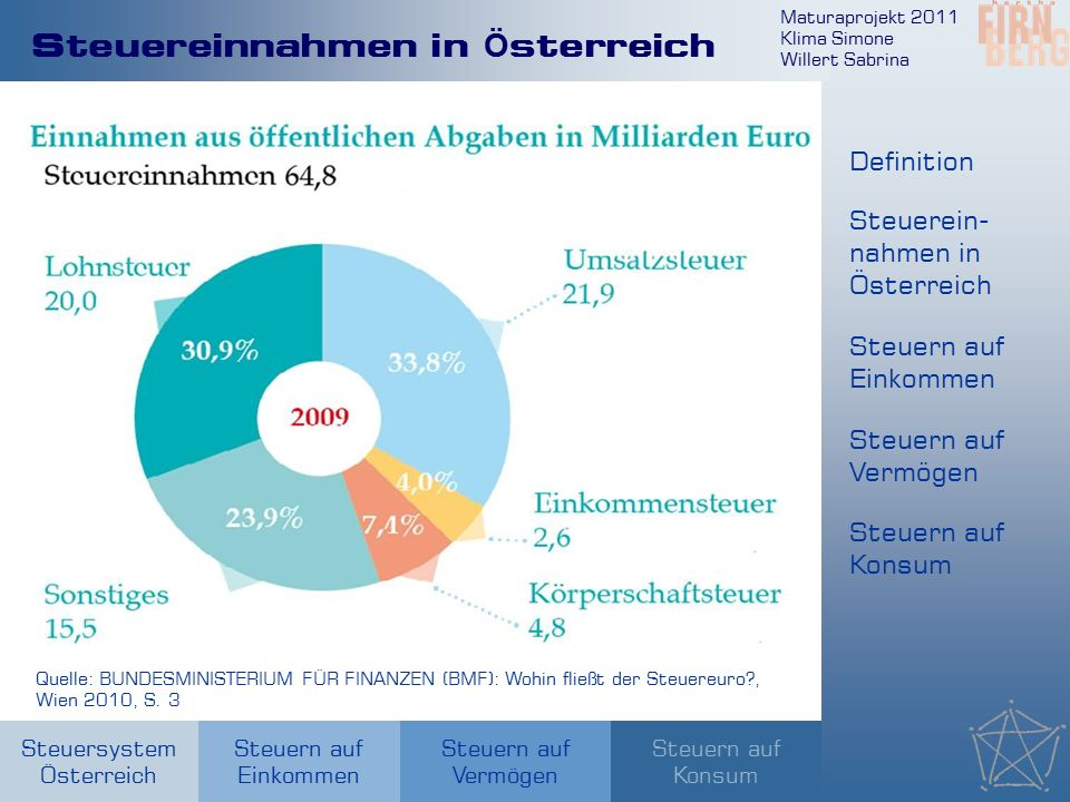 Maturaprojekt 2011 Klima Simone Willert Sabrina Steuersystem Österreich Steuern auf Einkommen Steuern auf Konsum Steuern auf Vermögen Steuereinnahmen