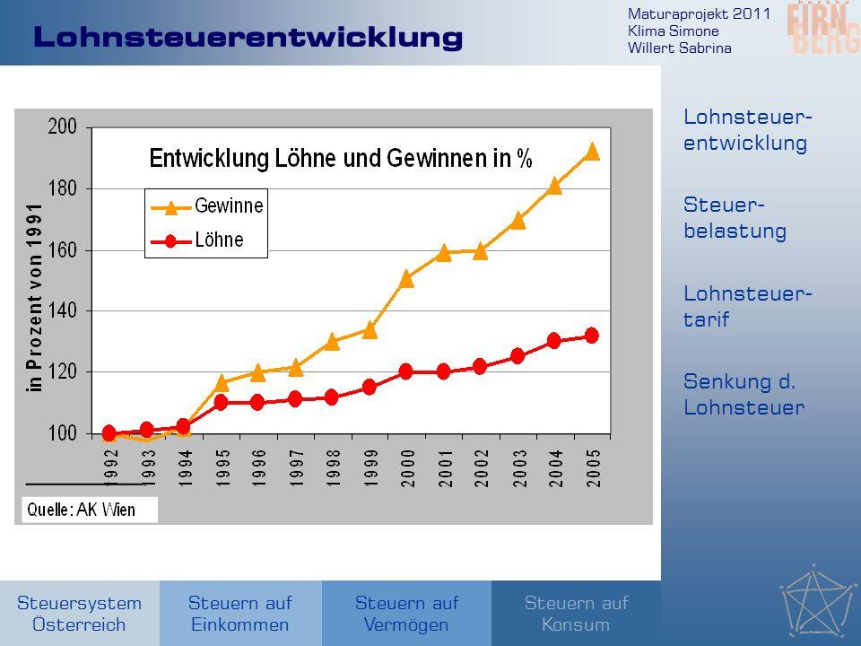 Maturaprojekt 2011 Klima Simone Willert Sabrina Steuersystem Österreich Steuern auf Einkommen Steuern auf Konsum Steuern auf Vermögen Lohnsteuerentwicklung Lohnsteuer- entwicklung Steuer- belastung Senkung d.