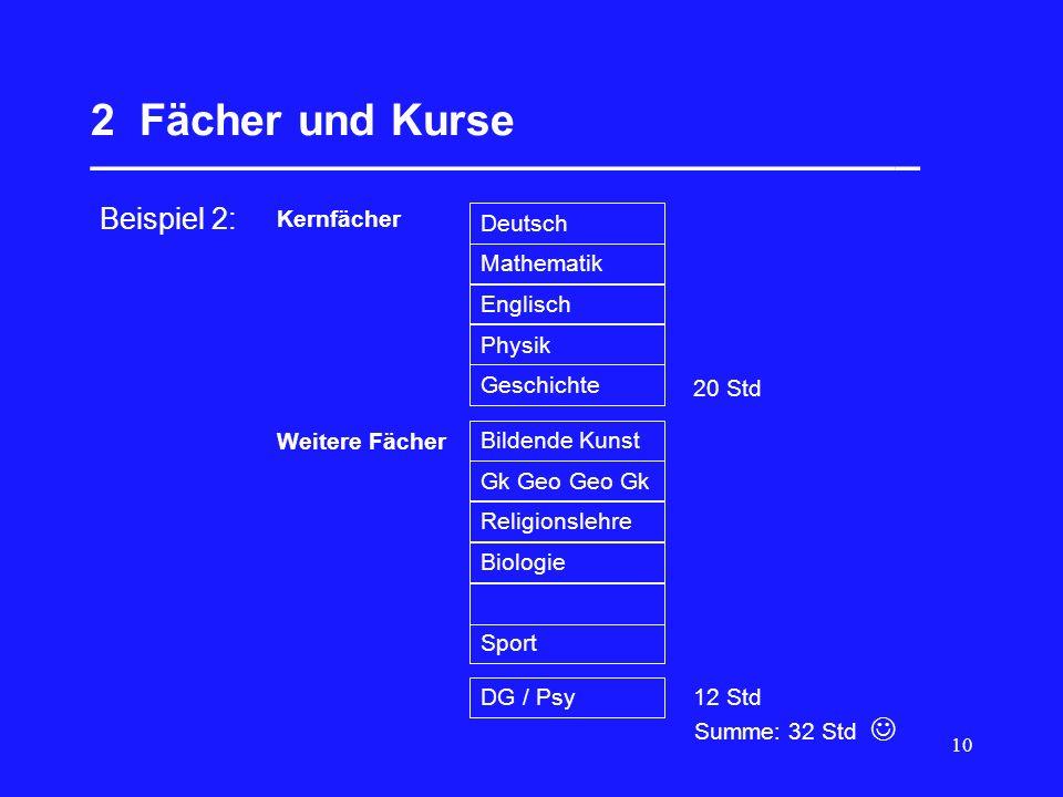 10 2 Fächer und Kurse __________________________________ Summe: 30 Std  Beispiel 2: 20 Std Kernfächer Deutsch Mathematik Englisch Französisch Geschic