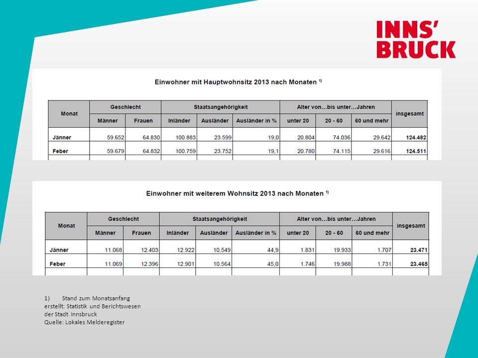 1)Stand zum Monatsanfang erstellt: Statistik und Berichtswesen der Stadt Innsbruck Quelle: Lokales Melderegister