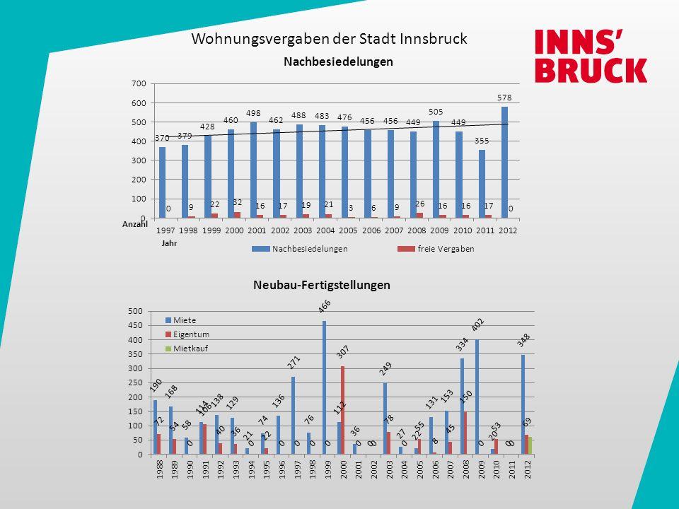 Wohnung gebraucht Innsbruck Stadt:3.063,-- (niedrige Preisschwankung) Innsbruck Land:2.463,-- (mittlere Preisschwankung) Tirol:2.136,72 Wohnung neu Innsbruck Stadt:4.249,91,-- (niedrige Preisschwankung) Innsbruck Land:2.999,52,-- (mittlere Preisschwankung) Tirol:3.303,32 Miete Innsbruck Stadt:10,79 (niedrige Preisschwankung) Innsbruck Land:8,44 (niedrige Preisschwankung) Tirol:7,81 Baugrund Innsbruck:über 577,- / m² Innsbruck Land:357,37 / m² Tirol:285,60 / m² Immopreisatlas: Datenquelle: Immobilien.net – Raiffeisen Immobilien