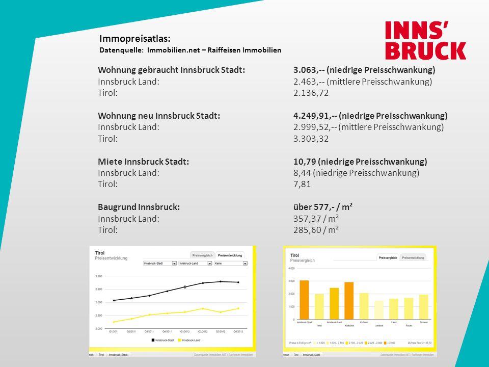 Entwicklungen : Anstieg der Nachfrage nach Kleinwohnungen für Single- und 2-Personen-Haushalte Nachfrage nach leistbaren 4-Zimmer-Wohnungen – im Verhältnis zum mittleren Einkommen von € 2.245,- netto (im Jahreszwölftel) der 4-, 5- und Mehrpersonen- Haushalte Herausforderungen: erforderliche Bewusstseinsbildung für den Wert einer von der Stadt Innsbruck angebotenen Wohnung mit unbefristetem Mietvertrag innerhalb der gesetzlichen Rahmenbedingungen eine gute Durchmischung unterschiedlichster Bevölkerungsgruppen für eine soziale Zu-Frieden-Heit in den Wohnanlagen