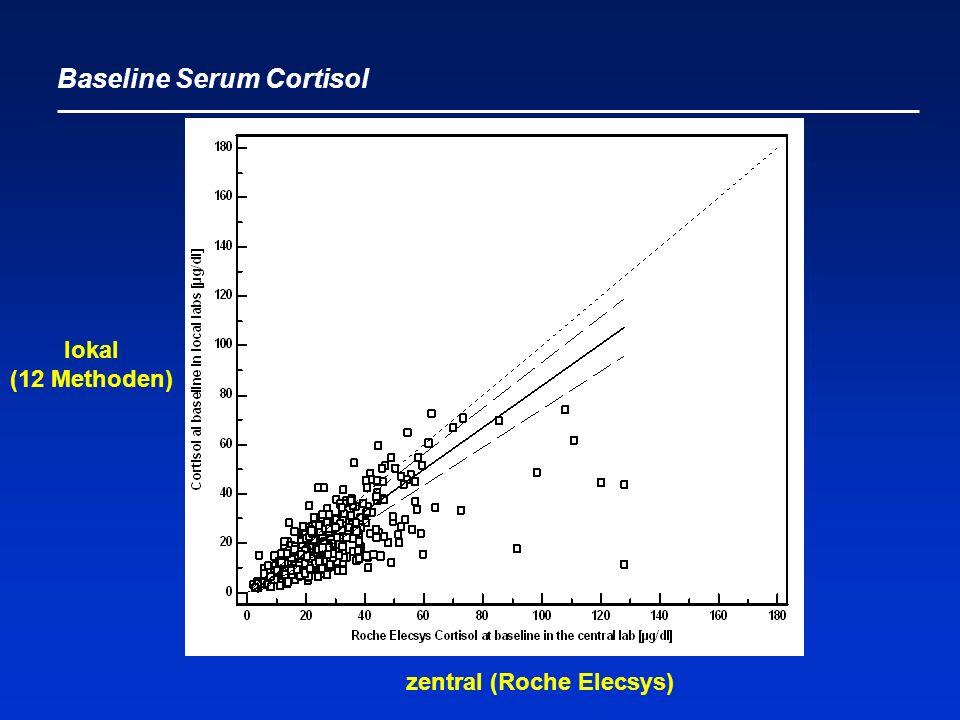 Baseline Serum Cortisol zentral (Roche Elecsys) lokal (12 Methoden)