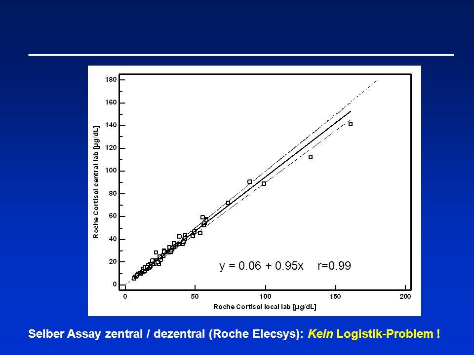 y = 0.06 + 0.95x r=0.99 Selber Assay zentral / dezentral (Roche Elecsys): Kein Logistik-Problem !