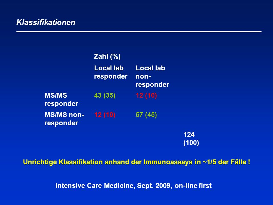 Klassifikationen Unrichtige Klassifikation anhand der Immunoassays in ~1/5 der Fälle ! Zahl (%) Local lab responder Local lab non- responder MS/MS res