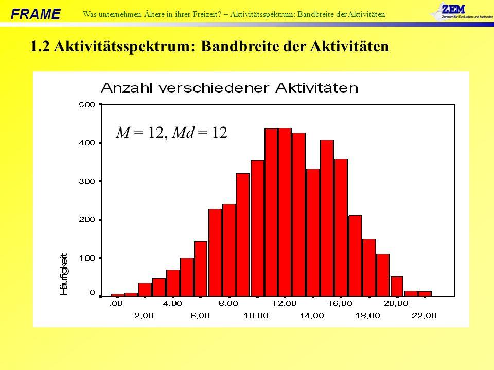 1.2 Aktivitätsspektrum: Bandbreite der Aktivitäten M = 12, Md = 12 Was unternehmen Ältere in ihrer Freizeit.