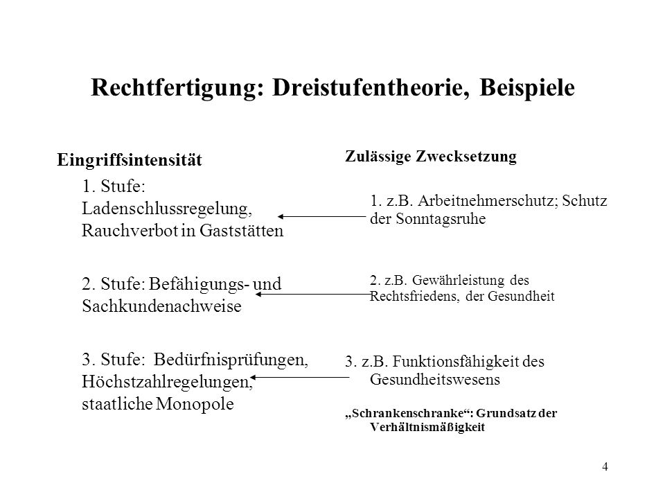 4 Rechtfertigung: Dreistufentheorie, Beispiele Eingriffsintensität 1.