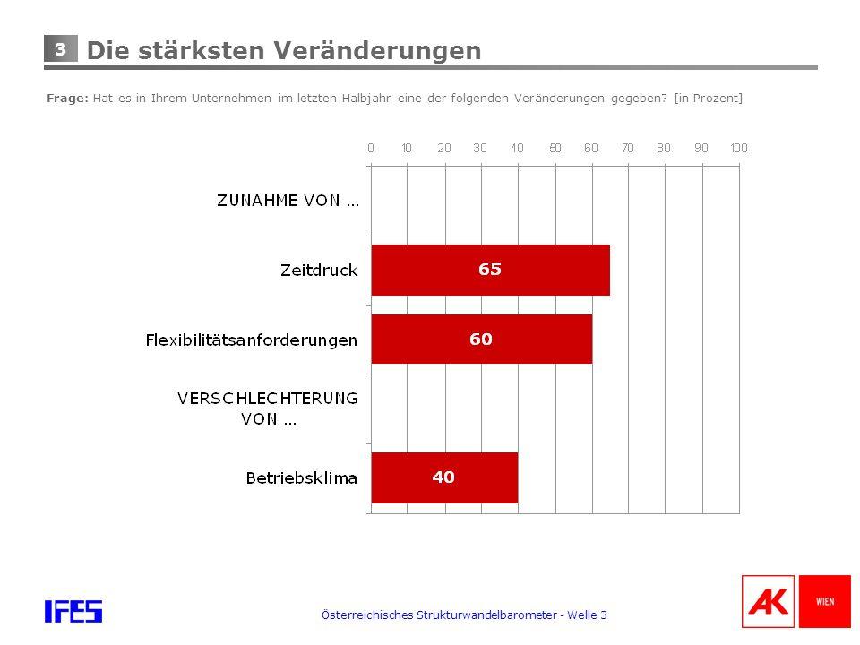 4 Österreichisches Strukturwandelbarometer - Welle 3 Mitbestimmung von Betriebsräten teilweise behindert Frage: Hat es in Ihrem Unternehmen im letzten Halbjahr eine der folgenden Veränderungen gegeben.