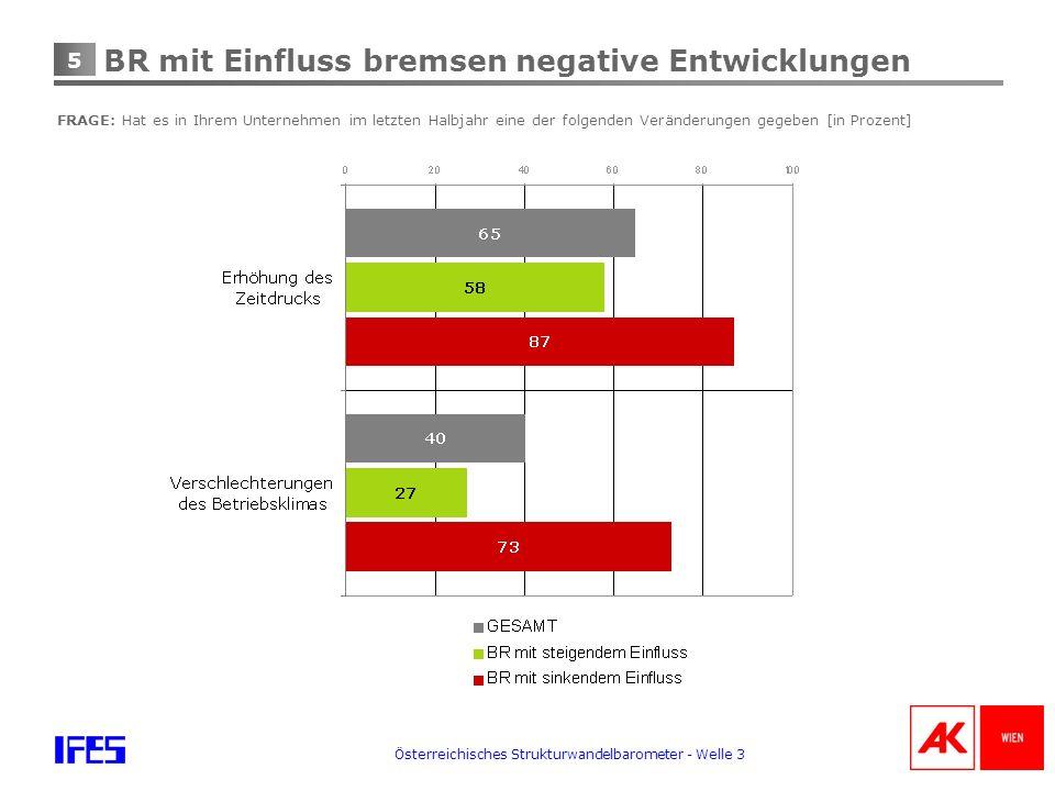5 Österreichisches Strukturwandelbarometer - Welle 3 BR mit Einfluss bremsen negative Entwicklungen FRAGE: Hat es in Ihrem Unternehmen im letzten Halbjahr eine der folgenden Veränderungen gegeben [in Prozent]