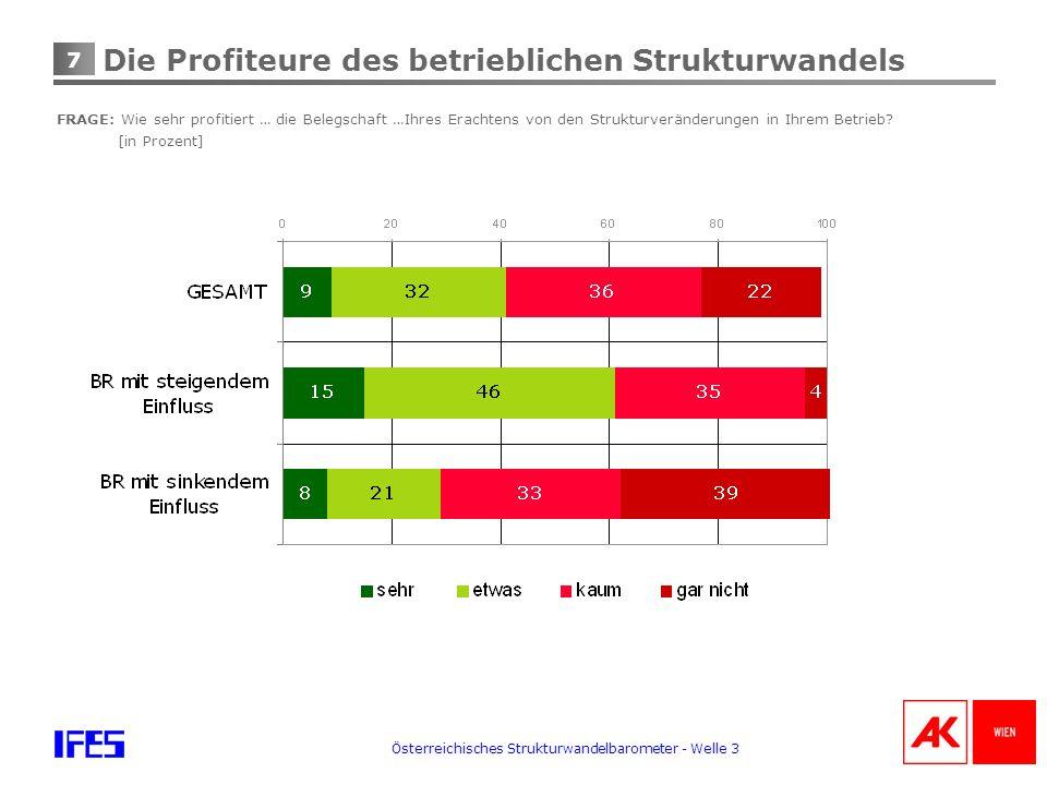 7 Österreichisches Strukturwandelbarometer - Welle 3 Die Profiteure des betrieblichen Strukturwandels FRAGE: Wie sehr profitiert … die Belegschaft …Ihres Erachtens von den Strukturveränderungen in Ihrem Betrieb.