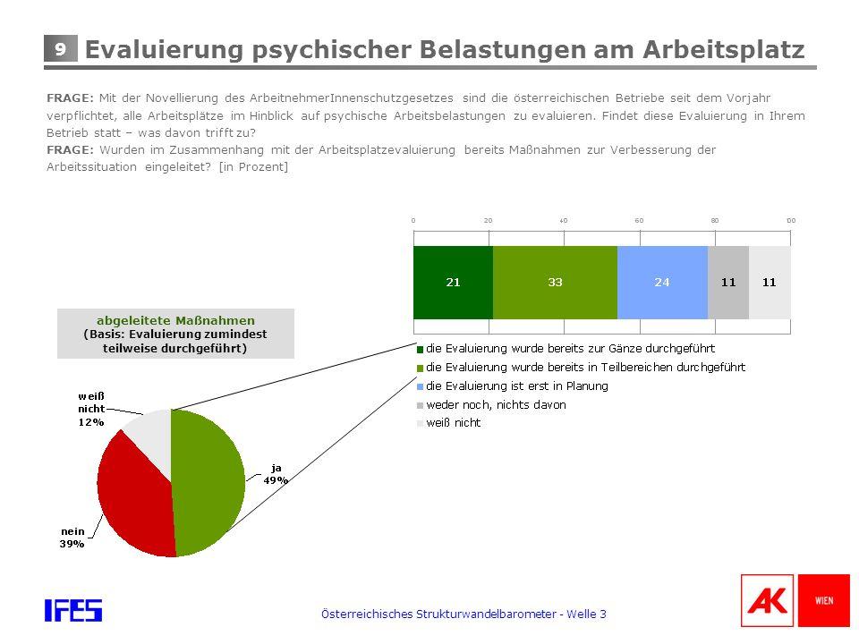 9 Österreichisches Strukturwandelbarometer - Welle 3 Evaluierung psychischer Belastungen am Arbeitsplatz FRAGE: Mit der Novellierung des ArbeitnehmerInnenschutzgesetzes sind die österreichischen Betriebe seit dem Vorjahr verpflichtet, alle Arbeitsplätze im Hinblick auf psychische Arbeitsbelastungen zu evaluieren.