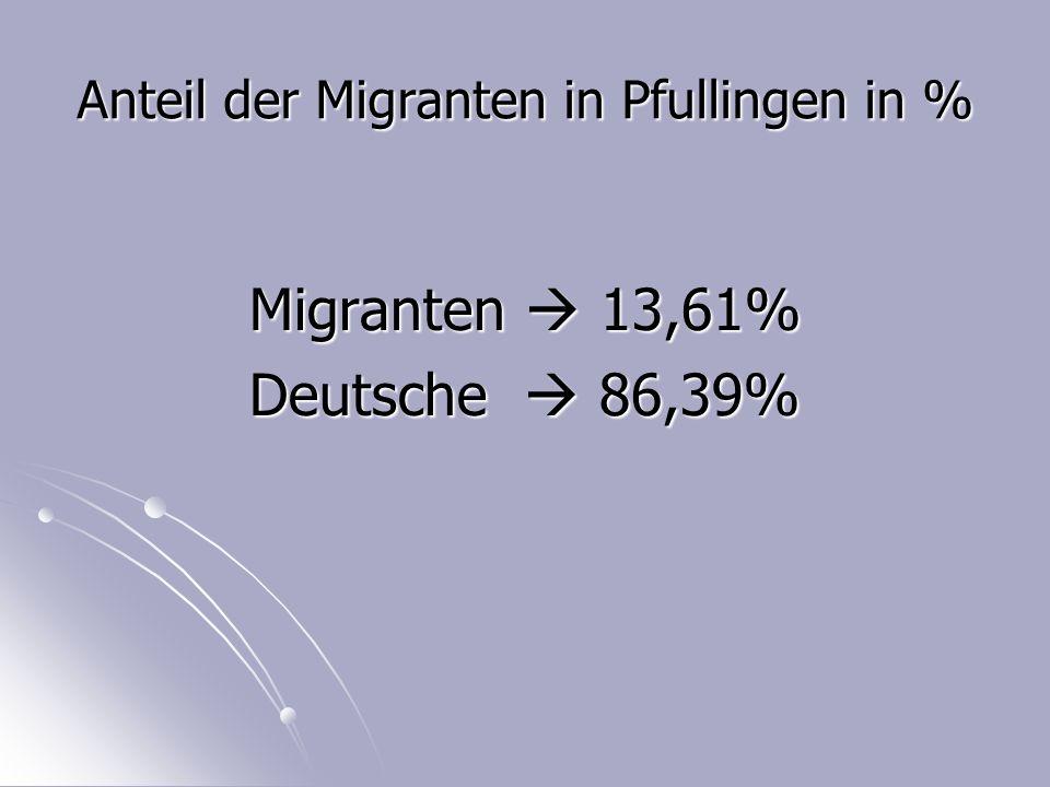 Anteil der Migranten in Pfullingen in % Migranten  13,61% Deutsche  86,39%